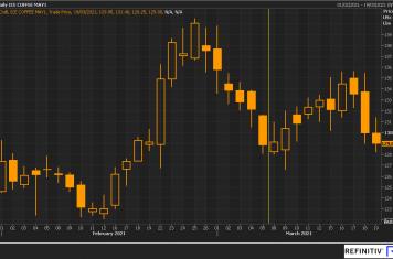 Image for Fortnightly Market Report 23/03/21