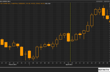 Image for Fortnightly Market Report 05/05/21