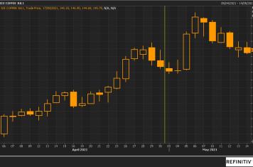 Image for Fortnightly Market Report 19/05/21