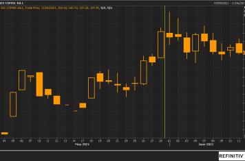 Image for Fortnightly Market Report 15/06/21